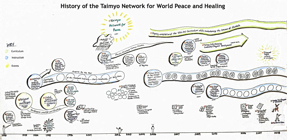 The History of Taimyo for World Peace and Healing