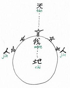 Dix chi jin